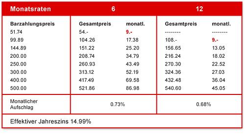 Bild Tabelle Raten