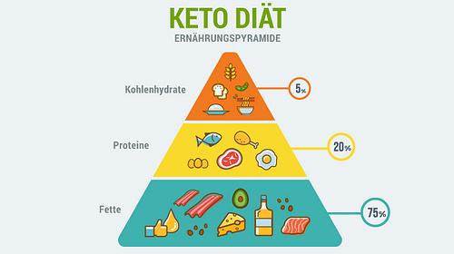 Keto Diät Ernährungspyramide